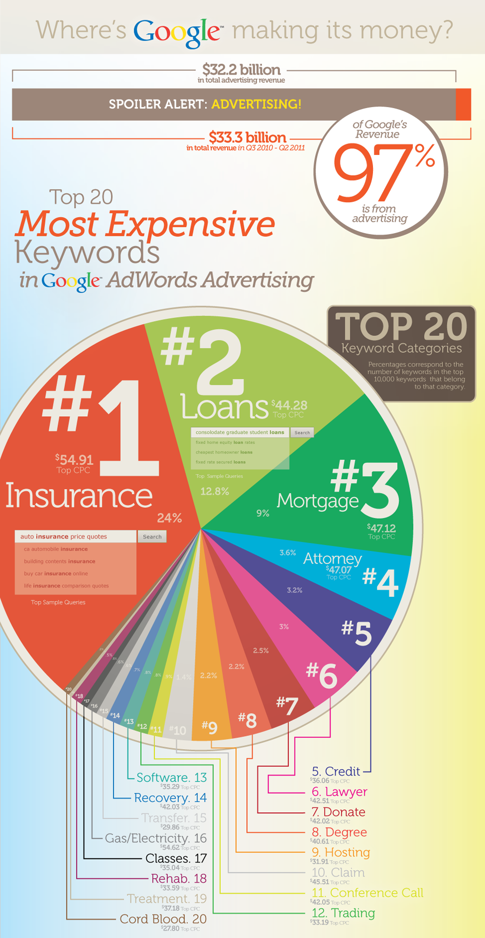 Top 20 Highest Cost Per Click Keywords Infographic