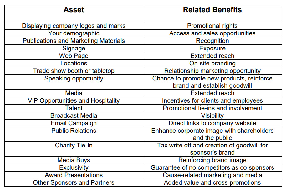 Assets and Their Related Benefits