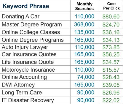 keyword PPC rates
