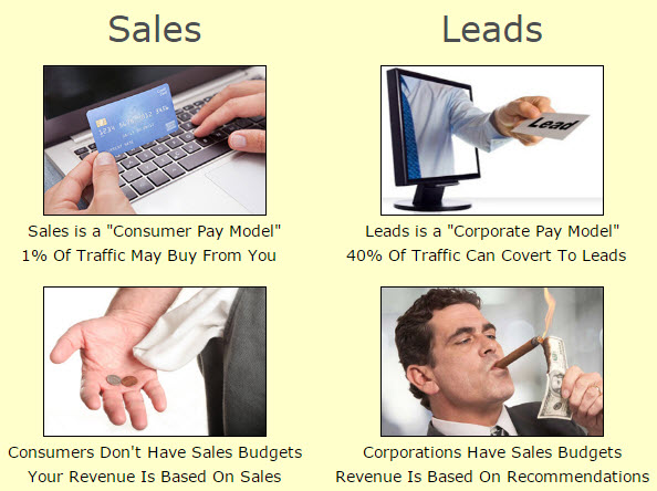Sales vs Lead Revenue