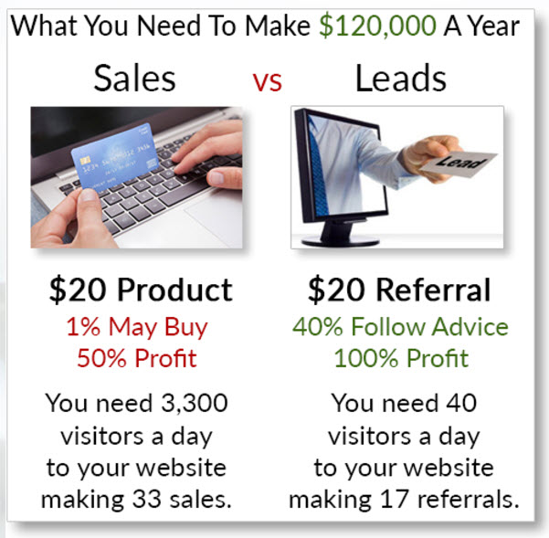 sales vs leads